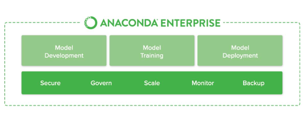 Anaconda Enterprise