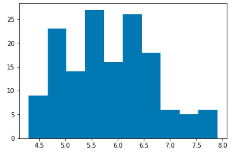 Exploring project data — Anaconda Platform 5 3 1 documentation